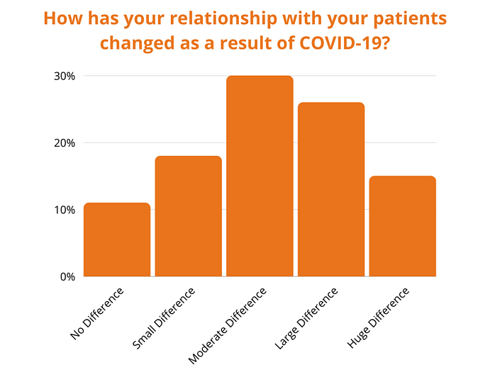 How has your relationship with your patients changed as a result of COVID-19_