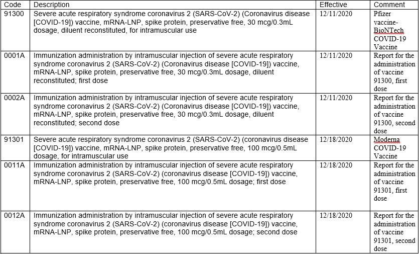 vaccine codes 12232020